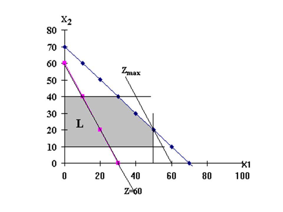 Alternatív optimum esete Módosítsuk az előző feladat célfüggvényét z = 2x 1 + 2x 2  max-ra, azaz megváltoztattuk a célfüggvény meredekségét.