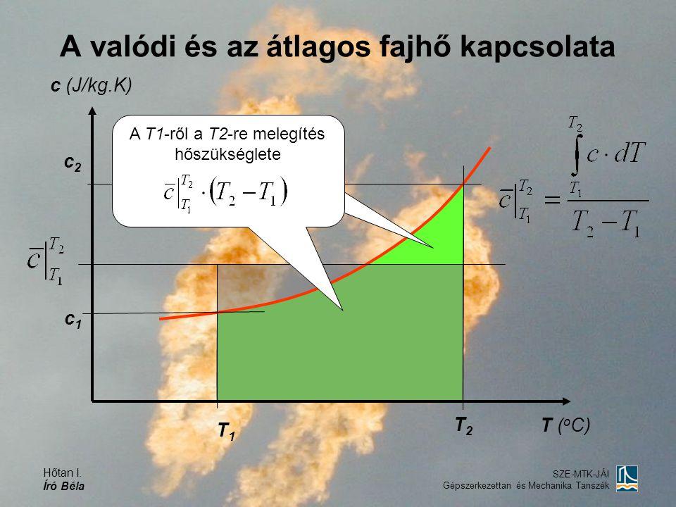 Hőtan I. Író Béla SZE-MTK-JÁI Gépszerkezettan és Mechanika Tanszék A valódi és az átlagos fajhő kapcsolata c (J/kg.K) T ( o C) T2T2 T1T1 c2c2 c1c1 A T