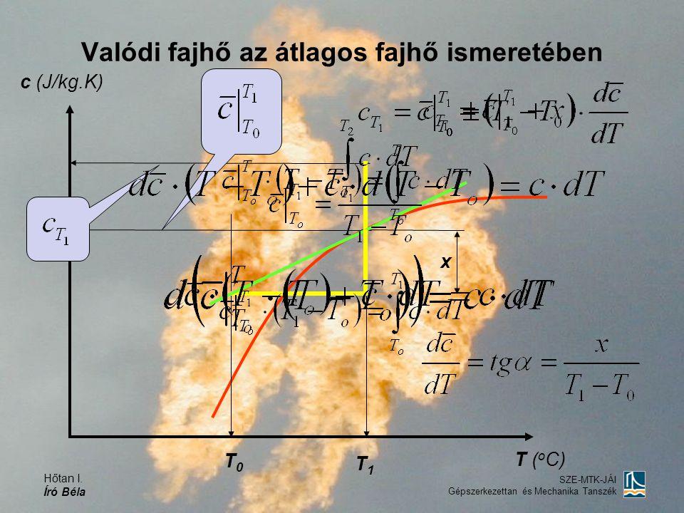 Hőtan I. Író Béla SZE-MTK-JÁI Gépszerkezettan és Mechanika Tanszék Valódi fajhő az átlagos fajhő ismeretében T0T0 T1T1 x T ( o C) c (J/kg.K)
