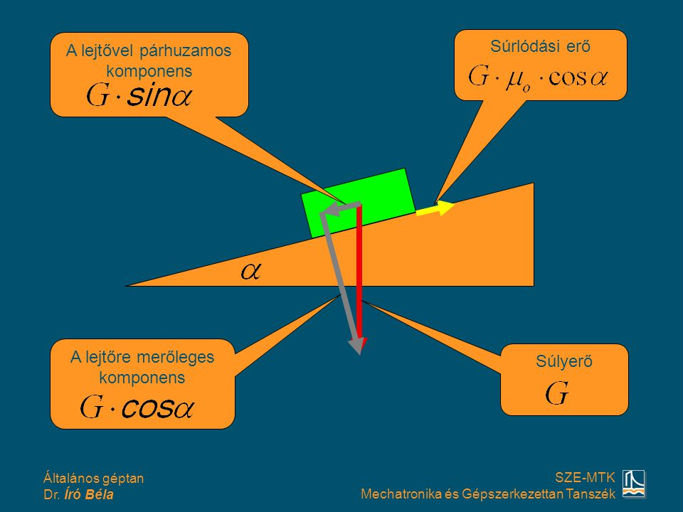Általános géptan Dr. Író Béla SZE-MTK Mechatronika és Gépszerkezettan Tanszék Súlyerő A lejtővel párhuzamos komponens A lejtőre merőleges komponens Sú