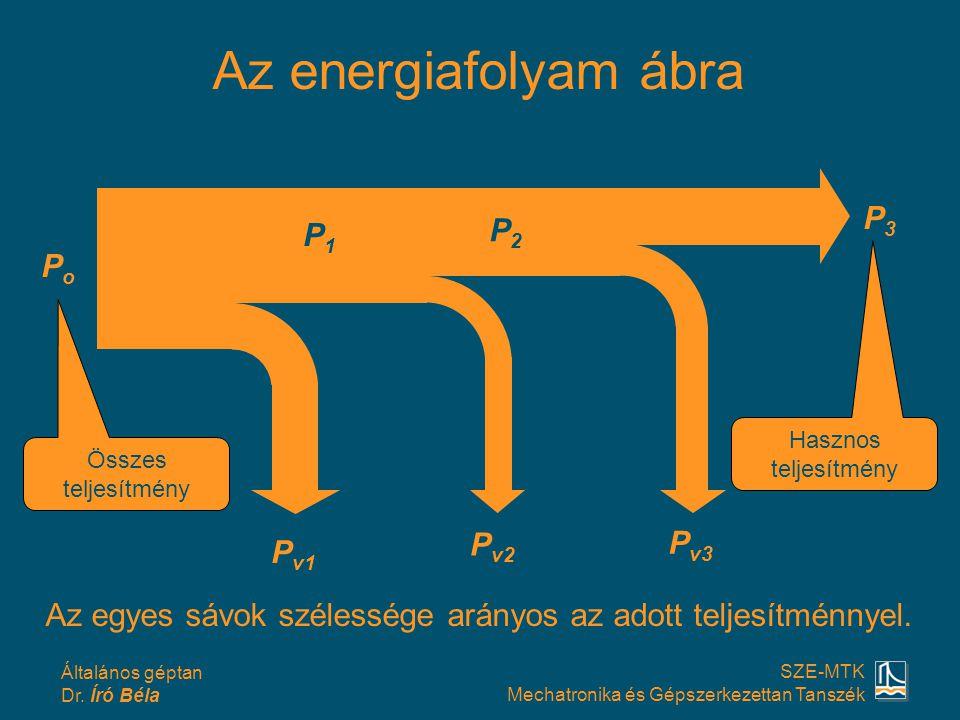 Általános géptan Dr. Író Béla SZE-MTK Mechatronika és Gépszerkezettan Tanszék Az energiafolyam ábra PoPo P1P1 P2P2 P3P3 P v1 P v2 P v3 Az egyes sávok