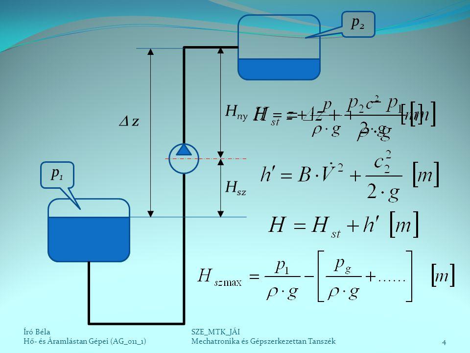 A szivattyúzás energiaszükséglete Író Béla Hő- és Áramlástan Gépei (AG_011_1)5 SZE_MTK_JÁI Mechatronika és Gépszerkezettan Tanszék H Térfogatáramtól független Térfogatáramtól függő