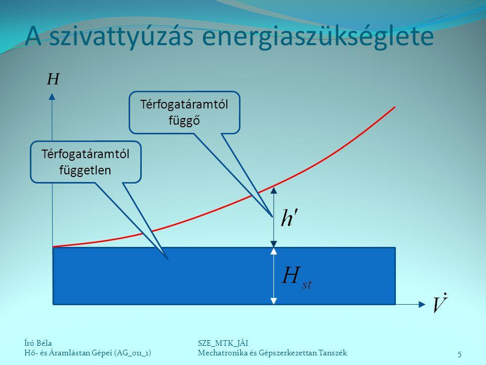 A szivattyúzás energiaszükséglete Író Béla Hő- és Áramlástan Gépei (AG_011_1)5 SZE_MTK_JÁI Mechatronika és Gépszerkezettan Tanszék H Térfogatáramtól f