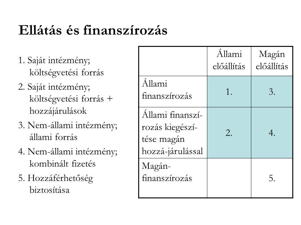 Ellátás és finanszírozás Állami előállítás Magán előállítás Állami finanszírozás 1.3. Állami finanszí- rozás kiegészí- tése magán hozzá-járulással 2.4