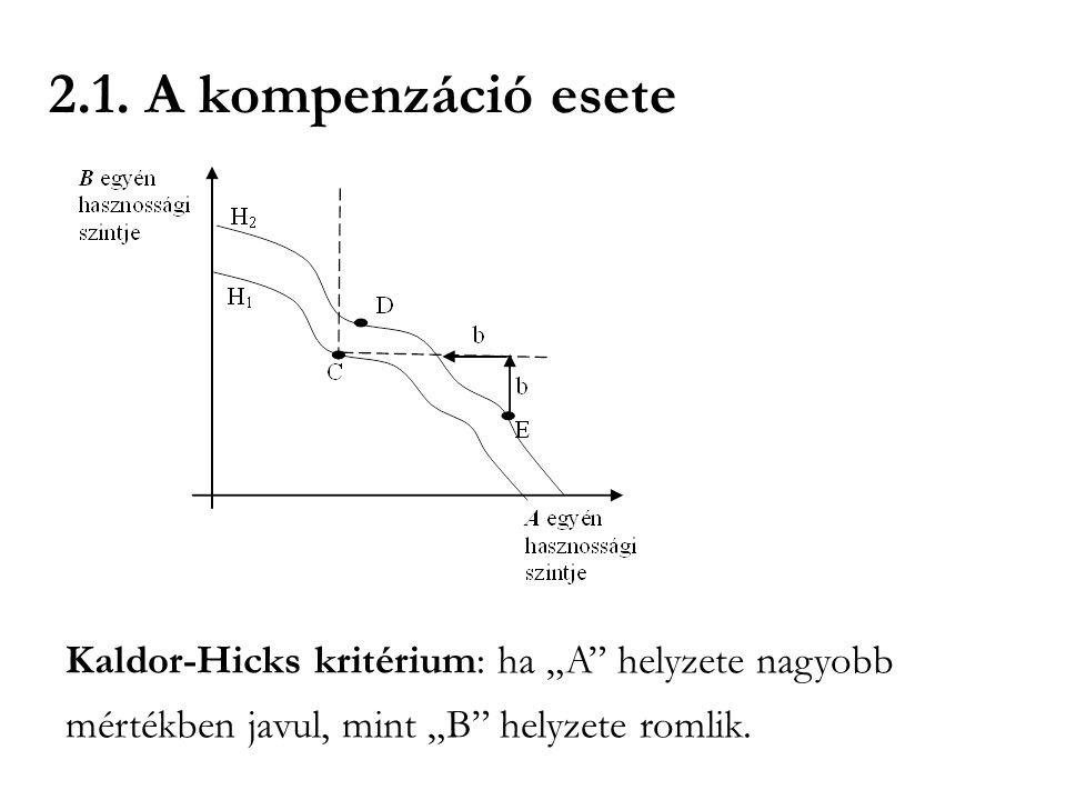 """2.1. A kompenzáció esete Kaldor-Hicks kritérium: ha """"A"""" helyzete nagyobb mértékben javul, mint """"B"""" helyzete romlik."""