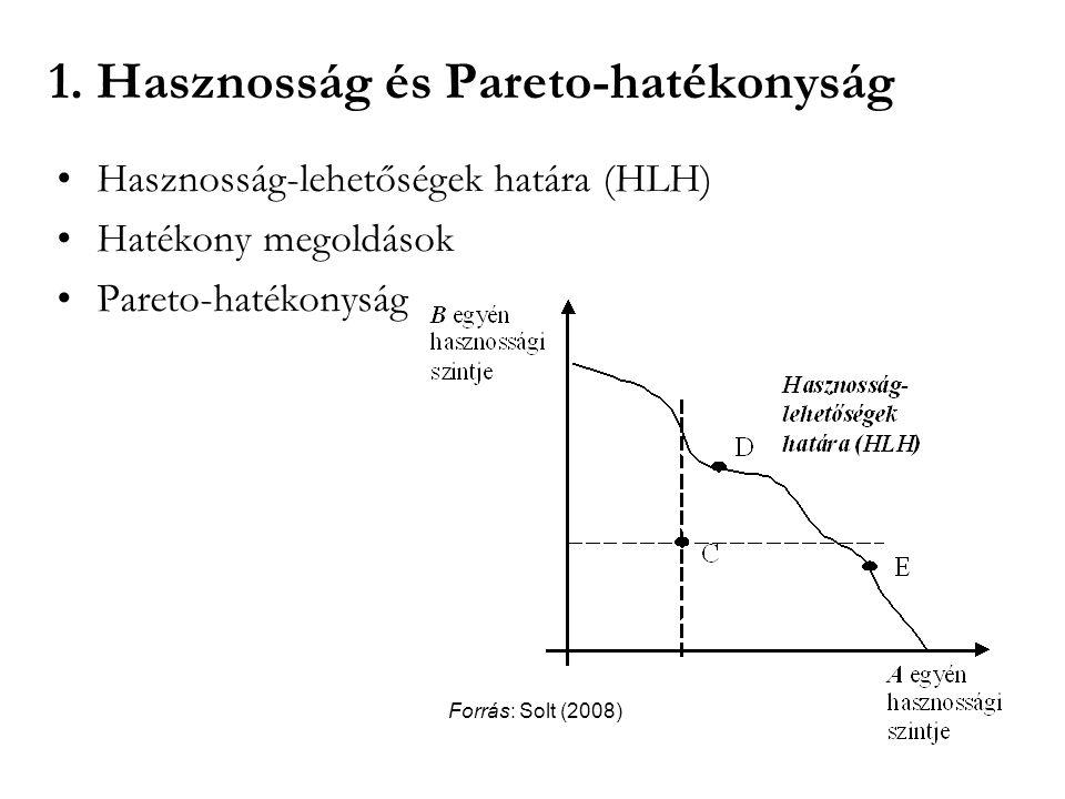 1. Hasznosság és Pareto-hatékonyság Hasznosság-lehetőségek határa (HLH) Hatékony megoldások Pareto-hatékonyság Forrás: Solt (2008)