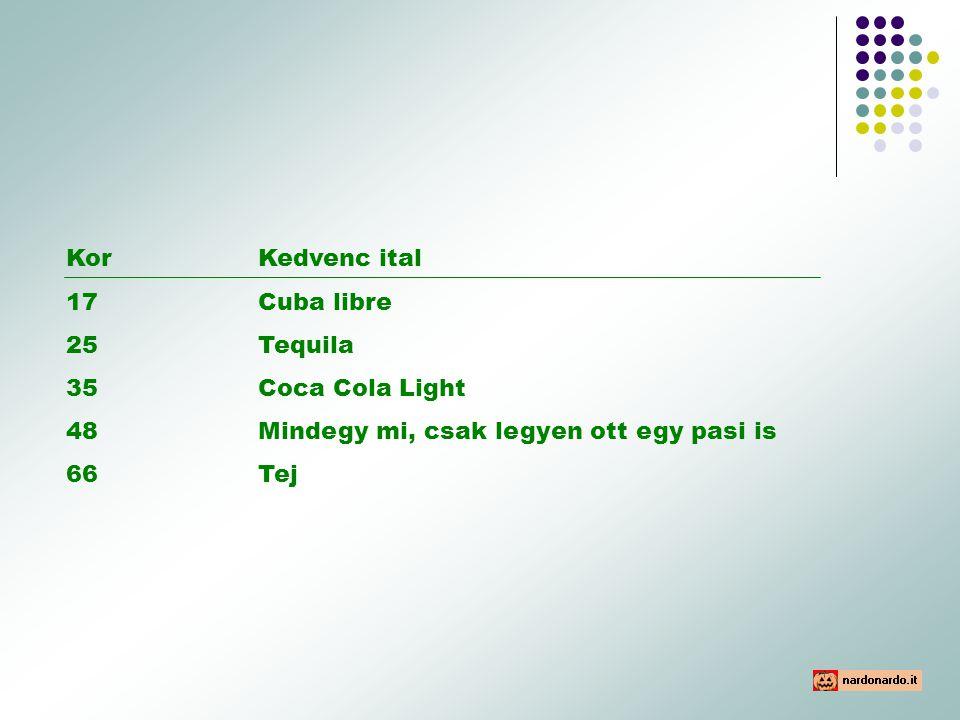 KorKedvenc ital 17 Cuba libre 25Tequila 35Coca Cola Light 48Mindegy mi, csak legyen ott egy pasi is 66Tej
