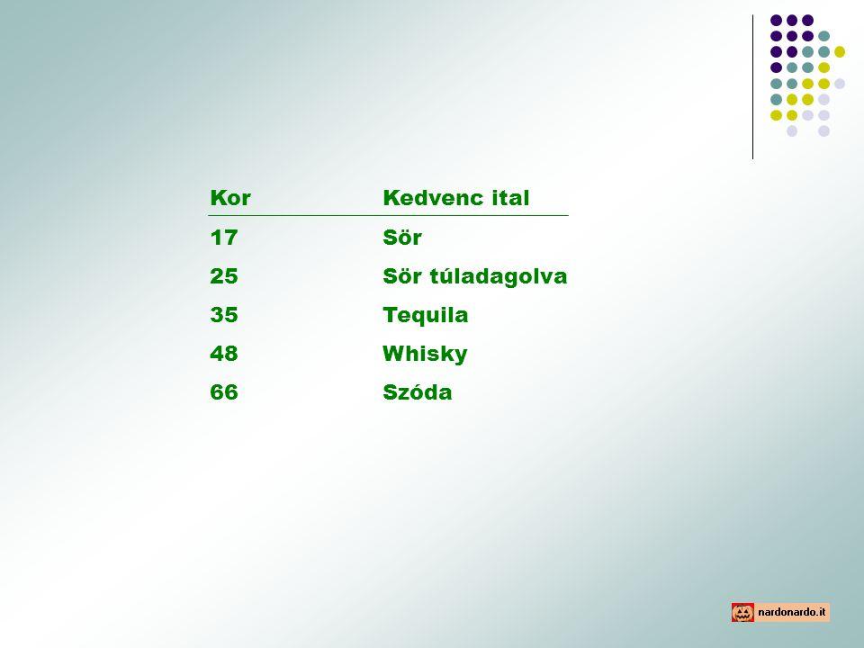 KorKedvenc ital 17 Sör 25Sör túladagolva 35Tequila 48Whisky 66Szóda
