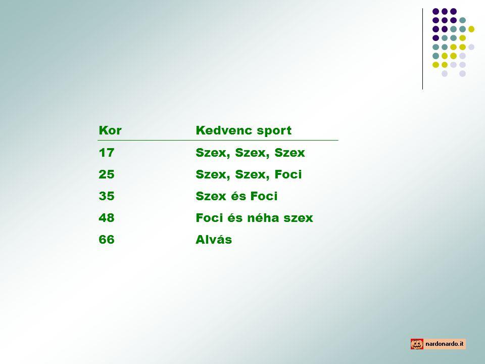 KorKedvenc sport 17 Szex, Szex, Szex 25Szex, Szex, Foci 35Szex és Foci 48Foci és néha szex 66Alvás