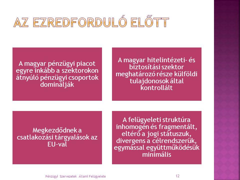 A magyar pénzügyi piacot egyre inkább a szektorokon átnyúló pénzügyi csoportok dominálják A magyar hitelintézeti- és biztosítási szektor meghatározó része külföldi tulajdonosok által kontrollált Megkezdődnek a csatlakozási tárgyalások az EU-val A felügyeleti struktúra inhomogén és fragmentált, eltérő a jogi státuszuk, divergens a célrendszerük, egymással együttműködésük minimális Pénzügyi Szervezetek Állami Felügyelete 12