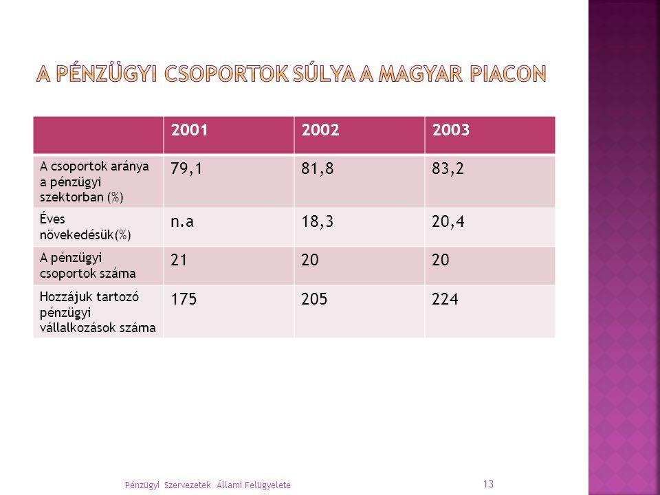 200120022003 A csoportok aránya a pénzügyi szektorban (%) 79,181,883,2 Éves növekedésük(%) n.a18,320,4 A pénzügyi csoportok száma 2120 Hozzájuk tartozó pénzügyi vállalkozások száma 175205224 Pénzügyi Szervezetek Állami Felügyelete 13