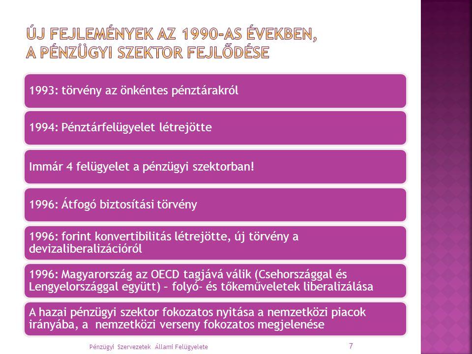 1993: törvény az önkéntes pénztárakról1994: Pénztárfelügyelet létrejötteImmár 4 felügyelet a pénzügyi szektorban!1996: Átfogó biztosítási törvény 1996: forint konvertibilitás létrejötte, új törvény a devizaliberalizációról 1996: Magyarország az OECD tagjává válik (Csehországgal és Lengyelországgal együtt) – folyó- és tőkeműveletek liberalizálása A hazai pénzügyi szektor fokozatos nyitása a nemzetközi piacok irányába, a nemzetközi verseny fokozatos megjelenése Pénzügyi Szervezetek Állami Felügyelete 7
