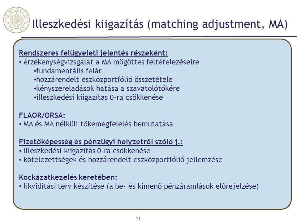 Illeszkedési kiigazítás (matching adjustment, MA) 11 Rendszeres felügyeleti jelentés részeként: érzékenységvizsgálat a MA mögöttes feltételezéseire fu