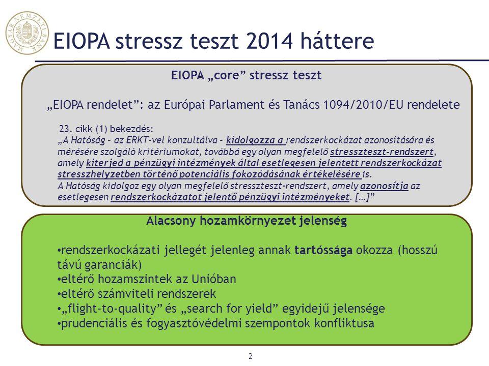 """EIOPA """"core"""" stressz teszt """"EIOPA rendelet"""": az Európai Parlament és Tanács 1094/2010/EU rendelete 23. cikk (1) bekezdés: """"A Hatóság – az ERKT-vel kon"""