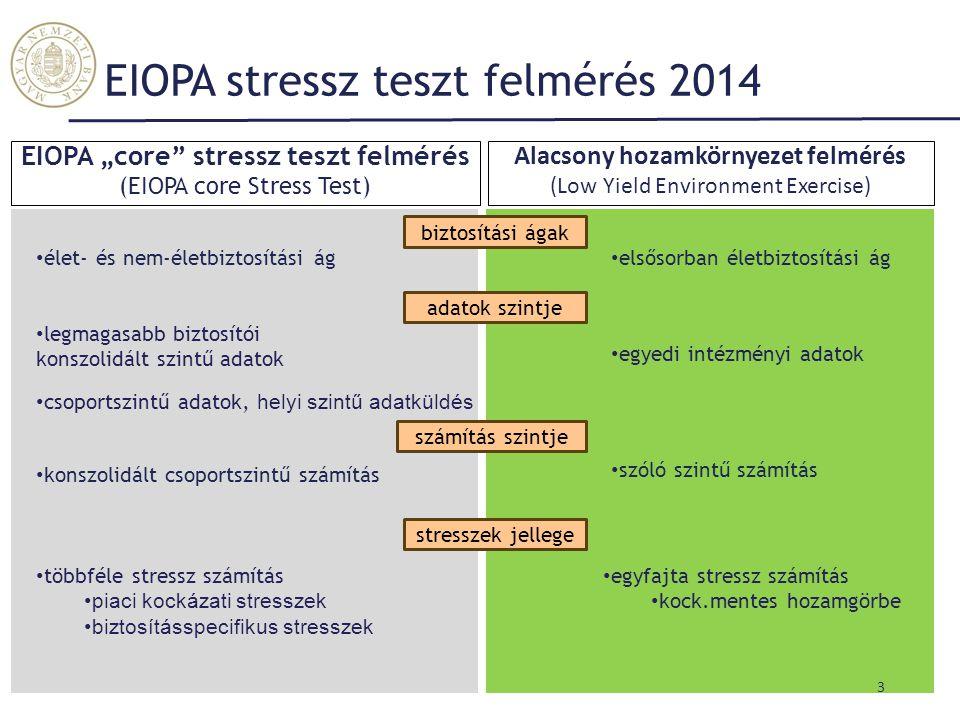 """EIOPA """"core"""" stressz teszt felmérés (EIOPA core Stress Test) Alacsony hozamkörnyezet felmérés (Low Yield Environment Exercise) 3 EIOPA stressz teszt f"""