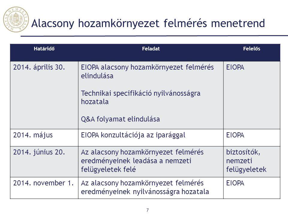 7 HatáridőFeladatFelelős 2014. április 30.EIOPA alacsony hozamkörnyezet felmérés elindulása Technikai specifikáció nyilvánosságra hozatala Q & A folya