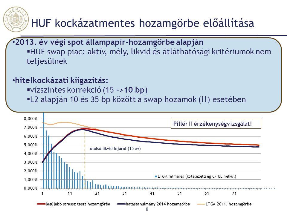 2013. év végi spot állampapír-hozamgörbe alapján  HUF swap piac: aktív, mély, likvid és átláthatósági kritériumok nem teljesülnek hitelkockázati kiig