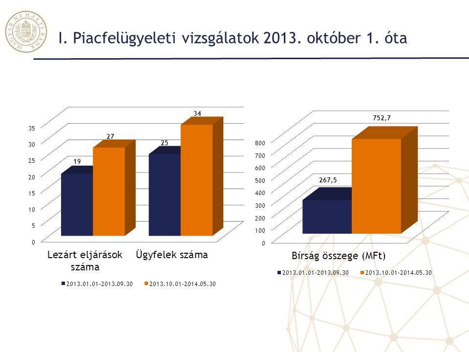 I. Piacfelügyeleti vizsgálatok 2013. október 1. óta