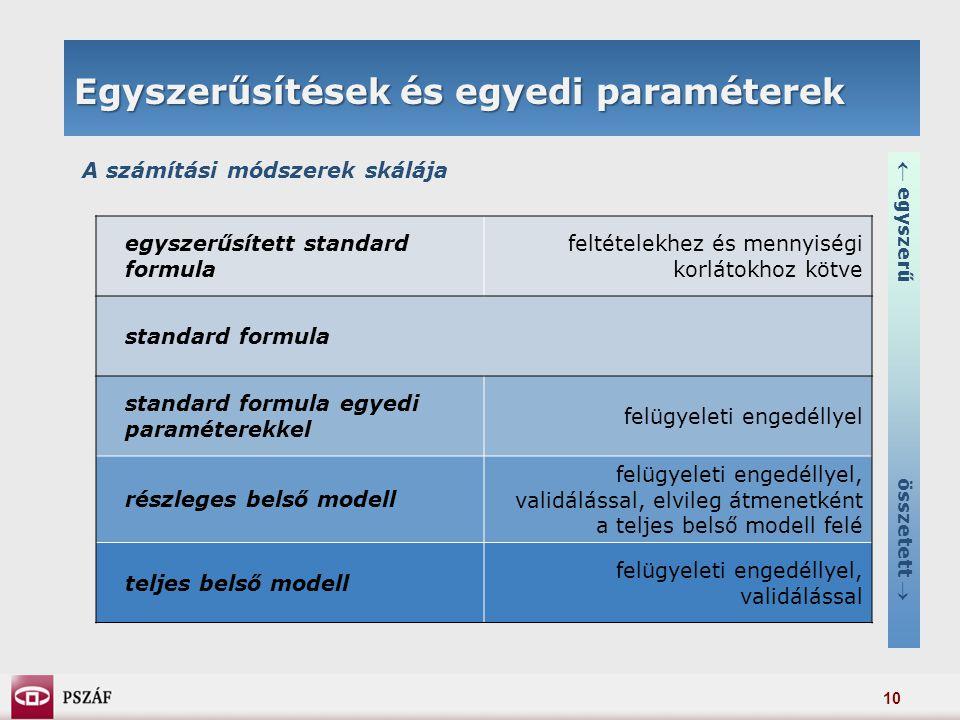 10 Egyszerűsítések és egyedi paraméterek A számítási módszerek skálája egyszerűsített standard formula feltételekhez és mennyiségi korlátokhoz kötve standard formula standard formula egyedi paraméterekkel felügyeleti engedéllyel részleges belső modell felügyeleti engedéllyel, validálással, elvileg átmenetként a teljes belső modell felé teljes belső modell felügyeleti engedéllyel, validálással  egyszerű összetett 