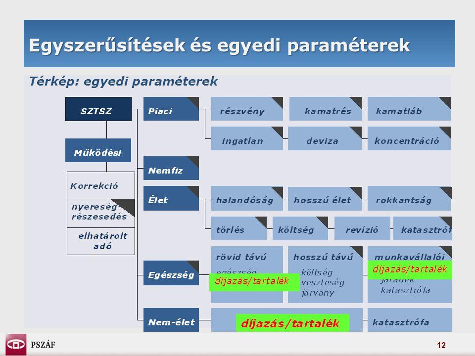 12 Egyszerűsítések és egyedi paraméterek Térkép: egyedi paraméterek