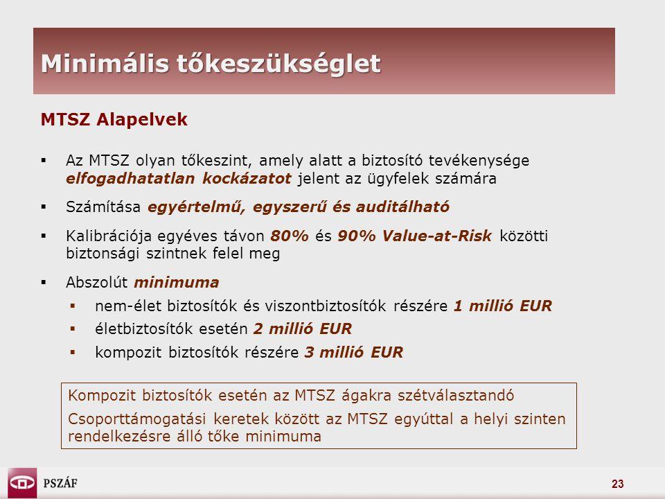 23 Minimális tőkeszükséglet MTSZ Alapelvek  Az MTSZ olyan tőkeszint, amely alatt a biztosító tevékenysége elfogadhatatlan kockázatot jelent az ügyfelek számára  Számítása egyértelmű, egyszerű és auditálható  Kalibrációja egyéves távon 80% és 90% Value-at-Risk közötti biztonsági szintnek felel meg  Abszolút minimuma  nem-élet biztosítók és viszontbiztosítók részére 1 millió EUR  életbiztosítók esetén 2 millió EUR  kompozit biztosítók részére 3 millió EUR Kompozit biztosítók esetén az MTSZ ágakra szétválasztandó Csoporttámogatási keretek között az MTSZ egyúttal a helyi szinten rendelkezésre álló tőke minimuma