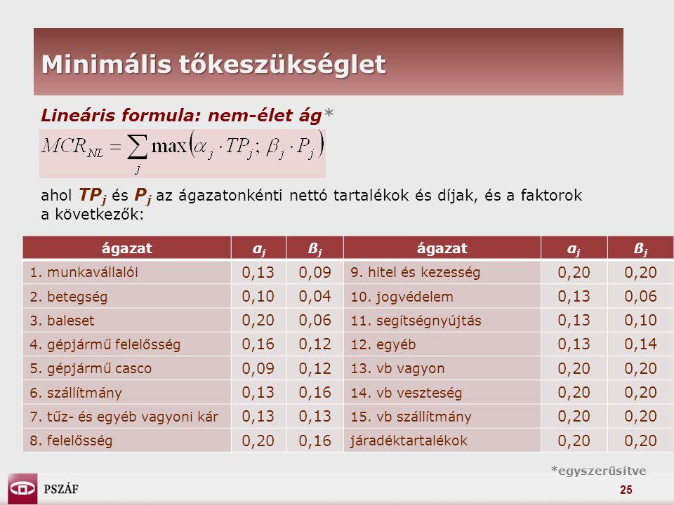 25 Minimális tőkeszükséglet Lineáris formula: nem-élet ág* ahol TP j és P j az ágazatonkénti nettó tartalékok és díjak, és a faktorok a következők: ágazatαjαj ßjßj αjαj ßjßj 1.