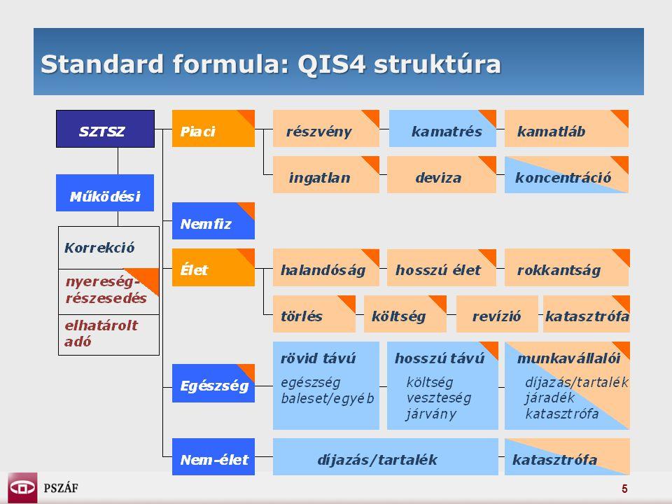 5 Standard formula: QIS4 struktúra