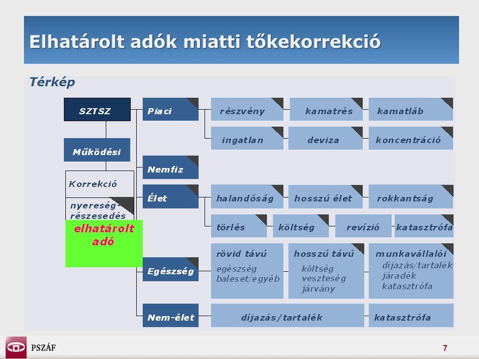 28 Minimális tőkeszükséglet Lineáris formula: teszteredmények a QIS3 adatain MTSZ-SZTSZ arány biztosítónként (nem-élet)