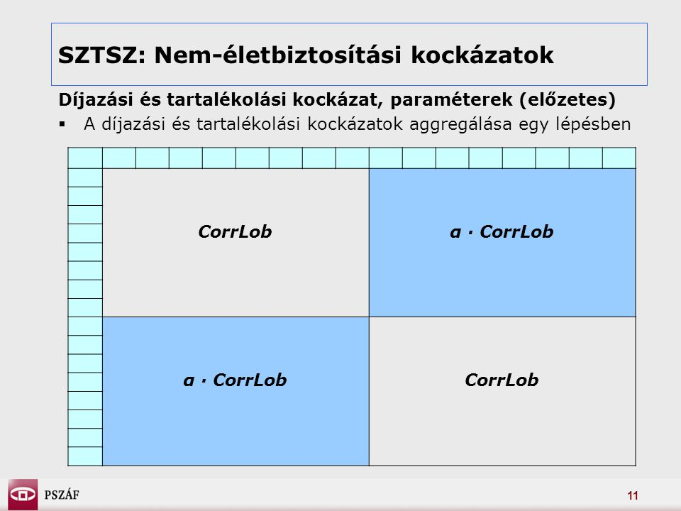 11 SZTSZ: Nem-életbiztosítási kockázatok Díjazási és tartalékolási kockázat, paraméterek (előzetes)  A díjazási és tartalékolási kockázatok aggregálása egy lépésben CorrLobα · CorrLob CorrLob