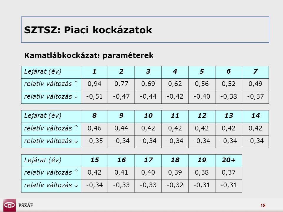 18 SZTSZ: Piaci kockázatok Kamatlábkockázat: paraméterek Lejárat (év)1234567 relatív változás  0,940,770,690,620,560,520,49 relatív változás  -0,51-0,47-0,44-0,42-0,40-0,38-0,37 Lejárat (év)891011121314 relatív változás  0,460,440,42 relatív változás  -0,35-0,34 Lejárat (év)151617181920+ relatív változás  0,420,410,400,390,380,37 relatív változás  -0,34-0,33 -0,32-0,31