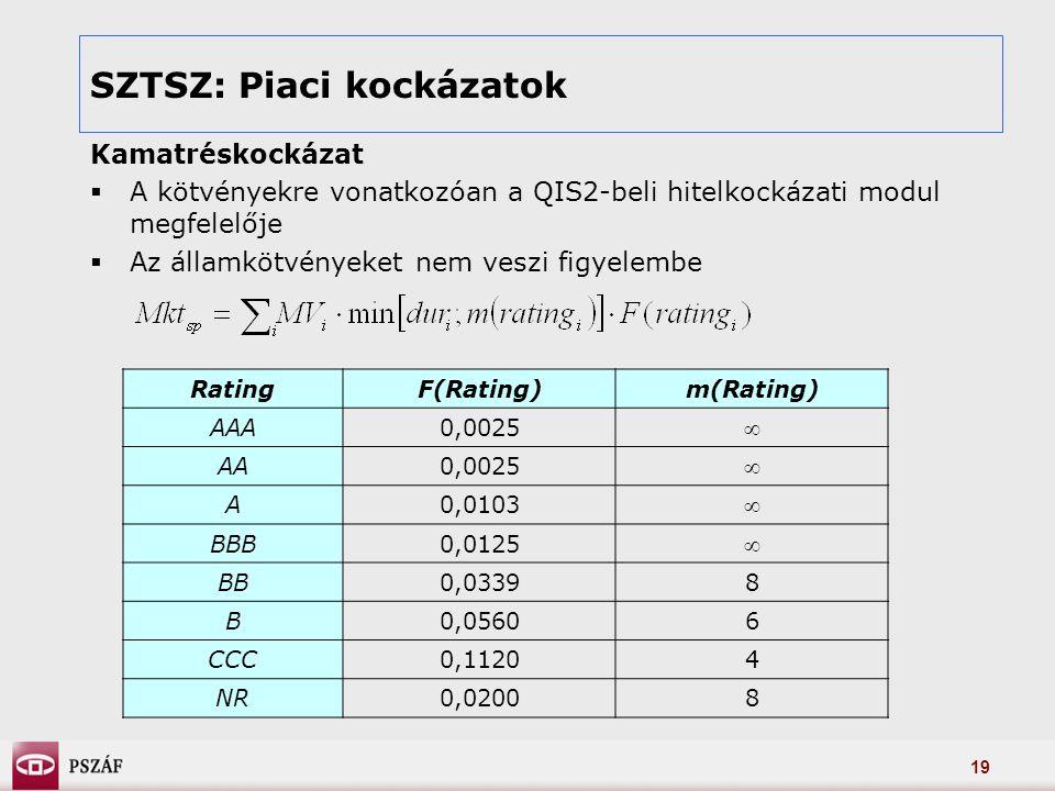 19 SZTSZ: Piaci kockázatok Kamatréskockázat  A kötvényekre vonatkozóan a QIS2-beli hitelkockázati modul megfelelője  Az államkötvényeket nem veszi figyelembe RatingF(Rating)m(Rating) AAA0,0025  AA0,0025  A0,0103  BBB0,0125  BB0,03398 B0,05606 CCC0,11204 NR0,02008