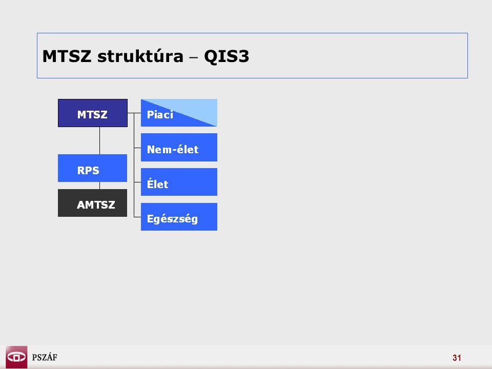 31 MTSZ struktúra  QIS3