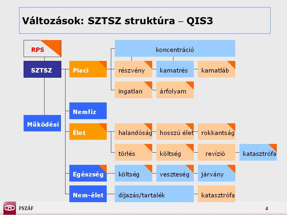 4 Változások: SZTSZ struktúra  QIS3