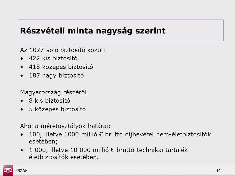 10 Részvételi minta nagyság szerint Az 1027 solo biztosító közül: 422 kis biztosító 418 közepes biztosító 187 nagy biztosító Magyarország részéről: 8 kis biztosító 5 közepes biztosító Ahol a méretosztályok határai: 100, illetve 1000 millió € bruttó díjbevétel nem-életbiztosítók esetében; 1 000, illetve 10 000 millió € bruttó technikai tartalék életbiztosítók esetében.