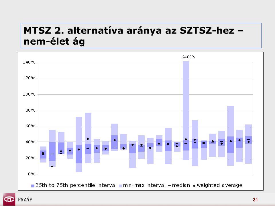 31 MTSZ 2. alternatíva aránya az SZTSZ-hez – nem-élet ág