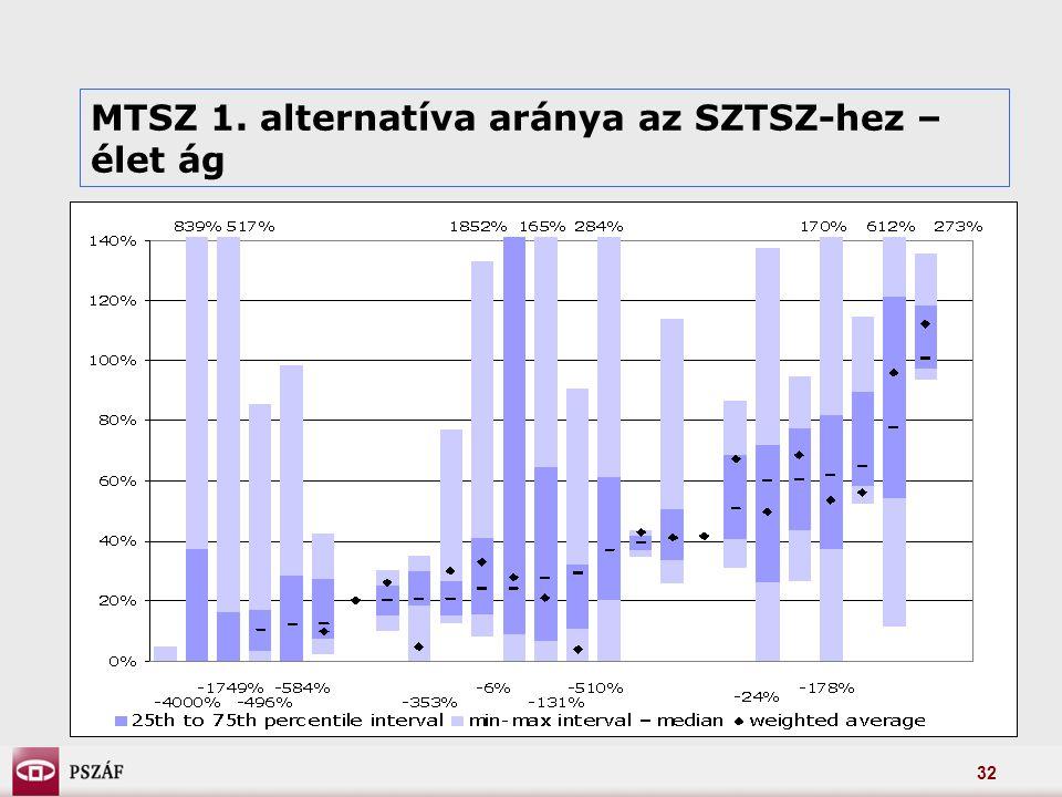 32 MTSZ 1. alternatíva aránya az SZTSZ-hez – élet ág