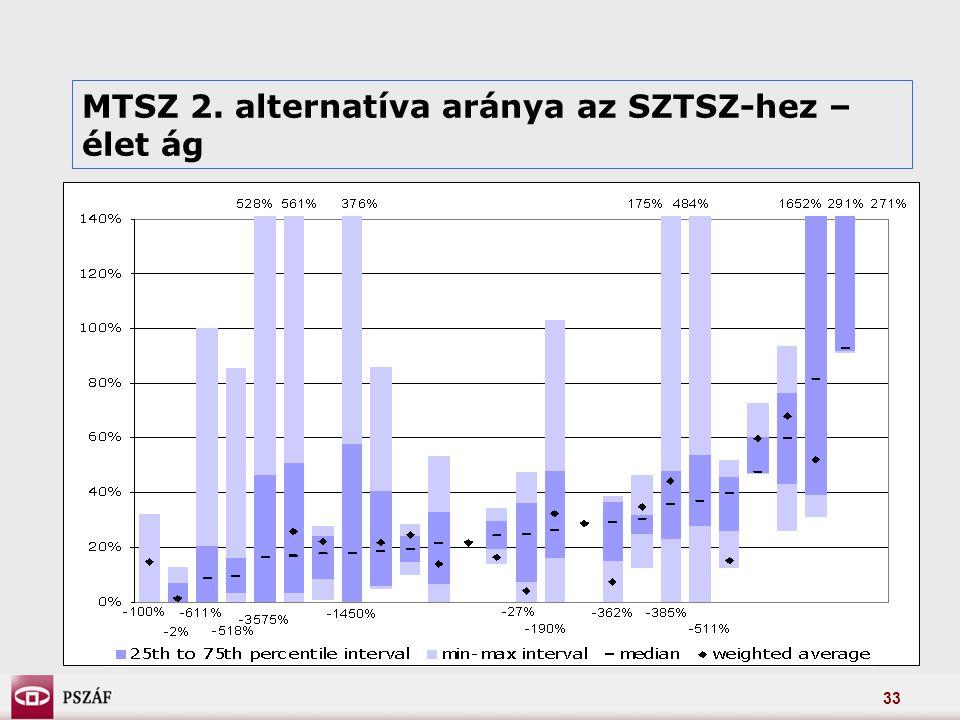 33 MTSZ 2. alternatíva aránya az SZTSZ-hez – élet ág