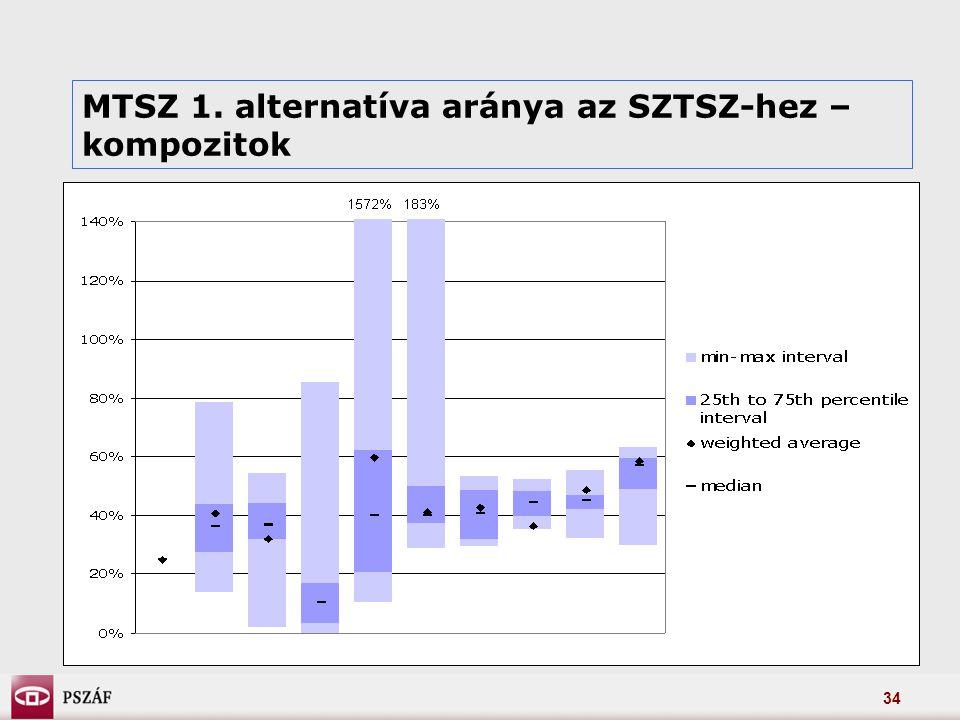 34 MTSZ 1. alternatíva aránya az SZTSZ-hez – kompozitok