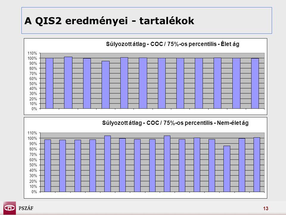 13 A QIS2 eredményei - tartalékok Súlyozott átlag - COC / 75%-os percentilis - Élet ág 0% 10% 20% 30% 40% 50% 60% 70% 80% 90% 100% 110% Súlyozott átlag - COC / 75%-os percentilis - Nem-élet ág 0% 10% 20% 30% 40% 50% 60% 70% 80% 90% 100% 110%