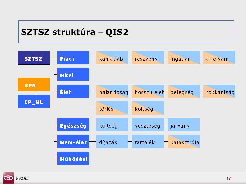 17 SZTSZ struktúra  QIS2