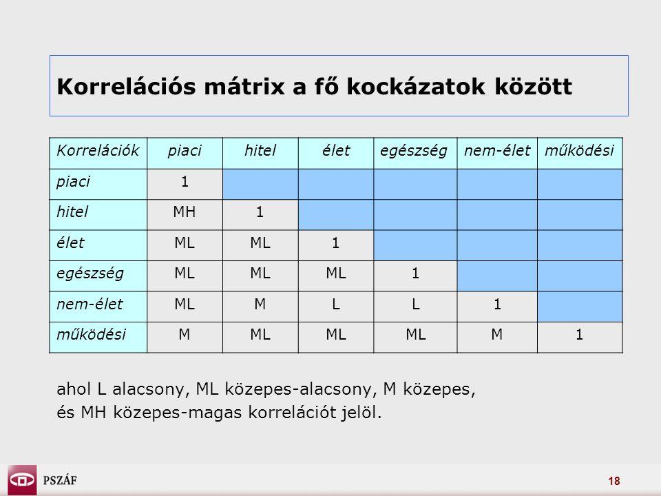 18 Korrelációkpiacihiteléletegészségnem-életműködési piaci1 hitelMH1 életML 1 egészségML 1 nem-életMLMLL1 működésiMML M1 ahol L alacsony, ML közepes-alacsony, M közepes, és MH közepes-magas korrelációt jelöl.