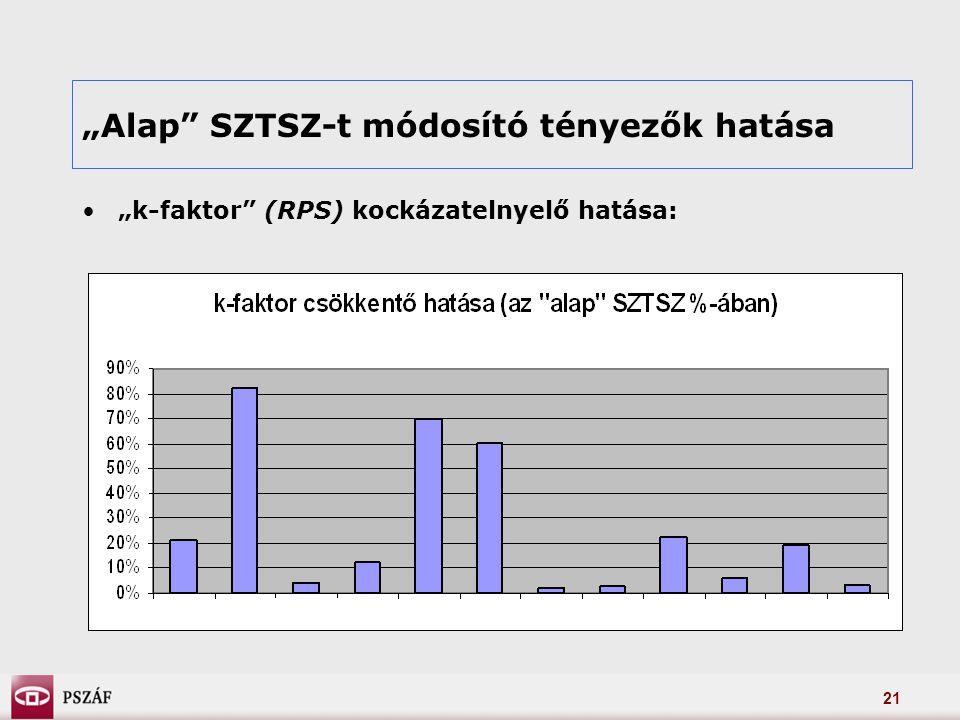 """21 """"Alap SZTSZ-t módosító tényezők hatása """"k-faktor (RPS) kockázatelnyelő hatása:"""