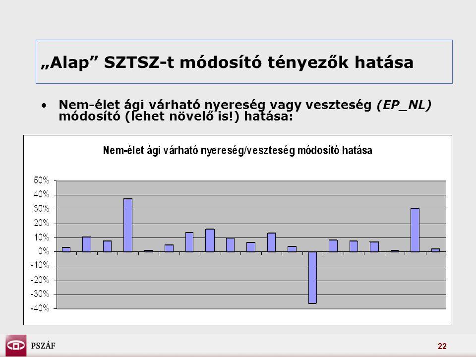 """22 """"Alap SZTSZ-t módosító tényezők hatása Nem-élet ági várható nyereség vagy veszteség (EP_NL) módosító (lehet növelő is!) hatása:"""