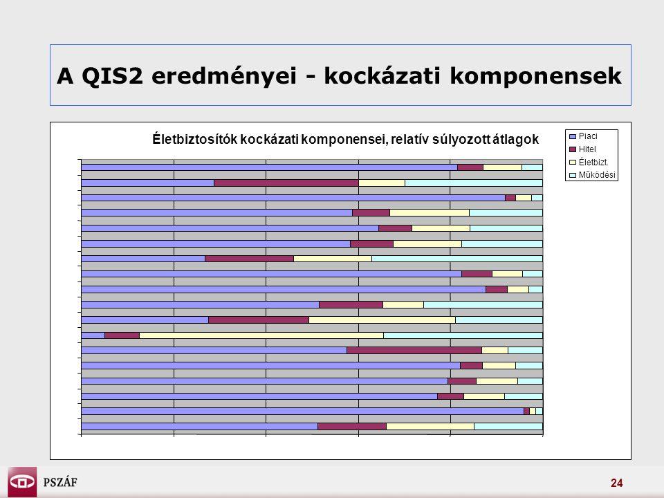 24 A QIS2 eredményei - kockázati komponensek