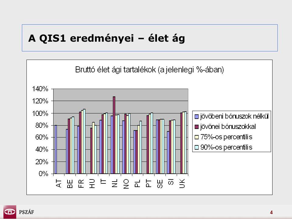 4 A QIS1 eredményei – élet ág