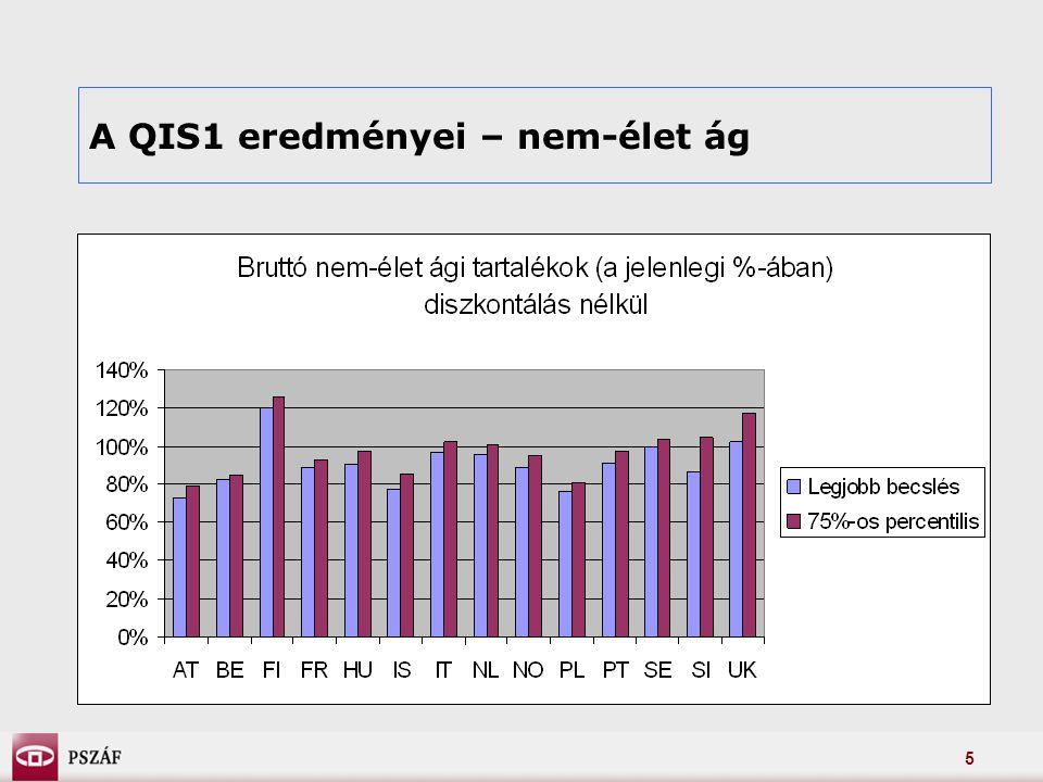 5 A QIS1 eredményei – nem-élet ág