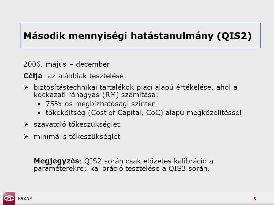 9 Összesen 23 ország 514 biztosítója => 65%-os növekedés a QIS1-hez képest.