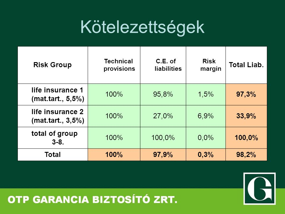 Kötelezettségek Risk Group Technical provisions C.E. of liabilities Risk margin Total Liab. life insurance 1 (mat.tart., 5,5%) 100%95,8%1,5%97,3% life