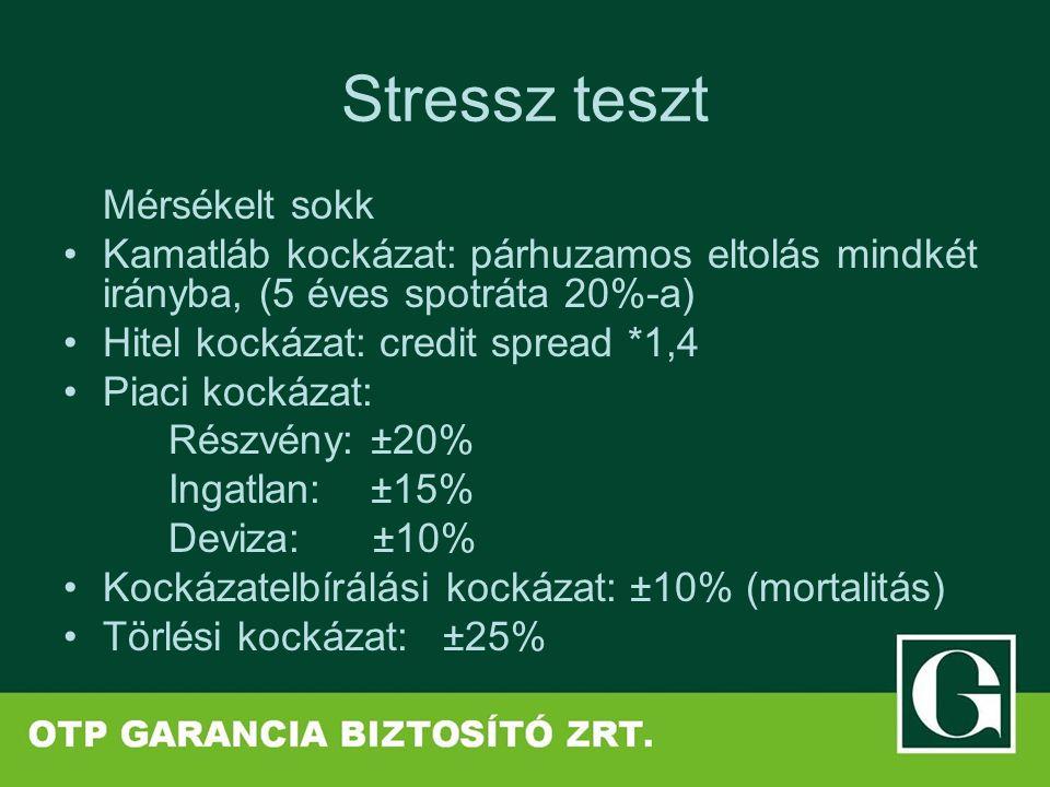 Stressz teszt Mérsékelt sokk Kamatláb kockázat: párhuzamos eltolás mindkét irányba, (5 éves spotráta 20%-a) Hitel kockázat: credit spread *1,4 Piaci kockázat: Részvény: ±20% Ingatlan: ±15% Deviza: ±10% Kockázatelbírálási kockázat: ±10% (mortalitás) Törlési kockázat: ±25%