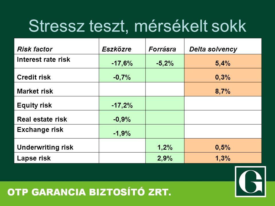 Stressz teszt, mérsékelt sokk Risk factorEszközreForrásra Delta solvency Interest rate risk -17,6%-5,2%5,4% Credit risk-0,7% 0,3% Market risk 8,7% Equ